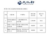 未分類相簿:102年第2期輔導數位出版產業發展補助案獲補助名單-p2