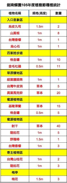 2016植樹節劍南蝶園種植統計.jpg - 2016植樹節@劍南蝶園