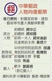 鄧麗君郵票:中華郵政人物肖像郵票統計