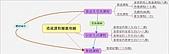 作品集:造就課程流程圖.jpg