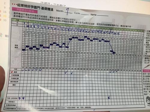 7月基礎體溫表.jpg - 準備懷孕測量基礎體溫
