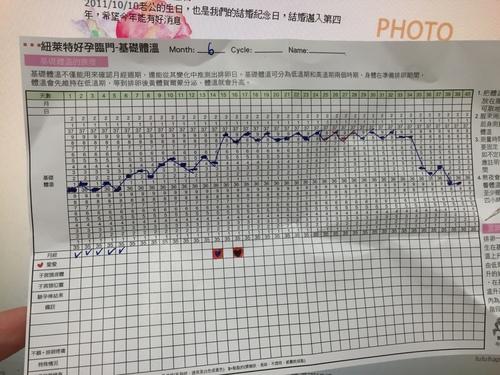 我的基礎體溫表.jpg - 準備懷孕測量基礎體溫