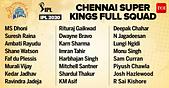 IPL_Squads_2020:72891673.jpg