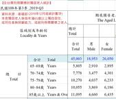 王淑芬著作:獨居老人統計表2019年底.jpg