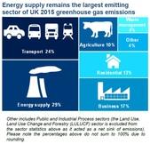 氣候變遷:Energy supply remains the largest emitting sector of UK 2015 greenhouse gas emissions.jpg