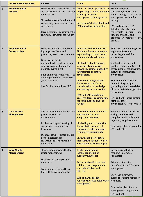 肯亞生態旅遊協會綠色旅宿標章認證Ecorating_Guide_頁面_07.jpg - 日誌用相簿
