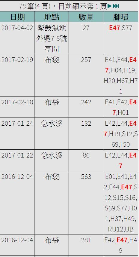 黑琵E47在台紀錄-20161204之後-20170402.jpg - 黑面琵鷺
