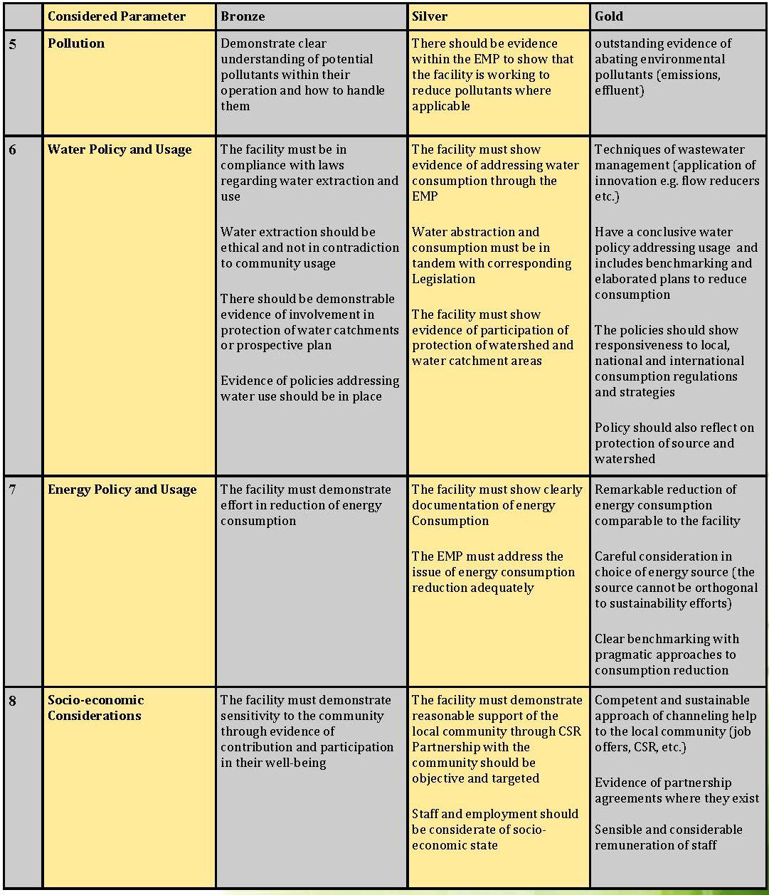 肯亞生態旅遊協會綠色旅宿標章認證Ecorating_Guide_頁面_08.jpg - 日誌用相簿