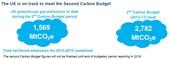 氣候變遷:The UK is on track to meet the Second Carbon Budget.jpg