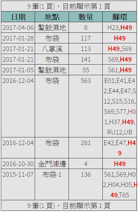 黑琵H49在台紀錄-20151107之後-20170406.jpg - 黑面琵鷺
