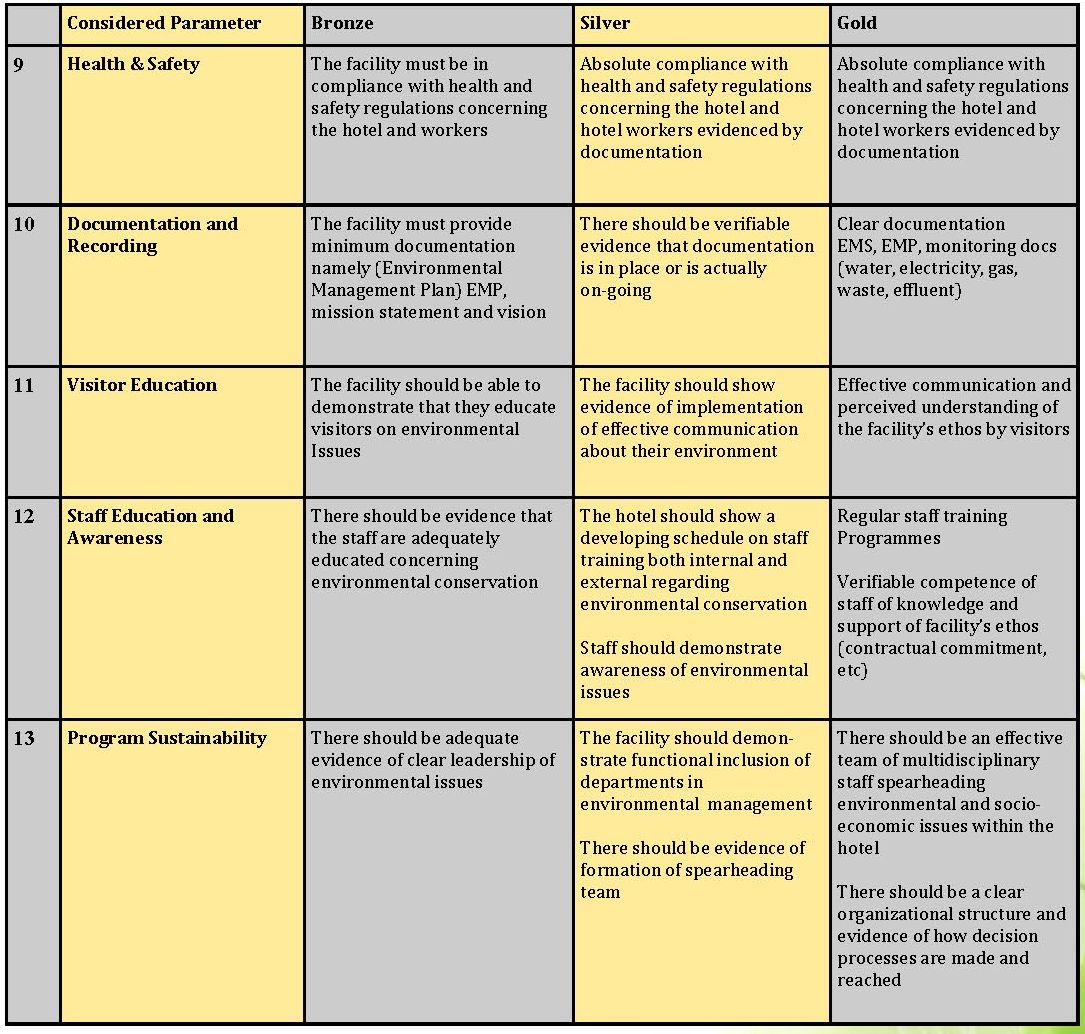 肯亞生態旅遊協會綠色旅宿標章認證Ecorating_Guide_頁面_09.jpg - 日誌用相簿