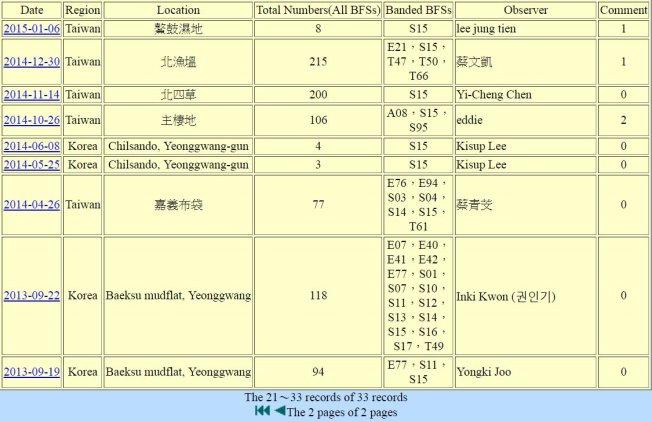 黑面琵鷺S15於20130622繫放後在台紀錄-2之2頁-20170115-縮.jpg - 黑面琵鷺