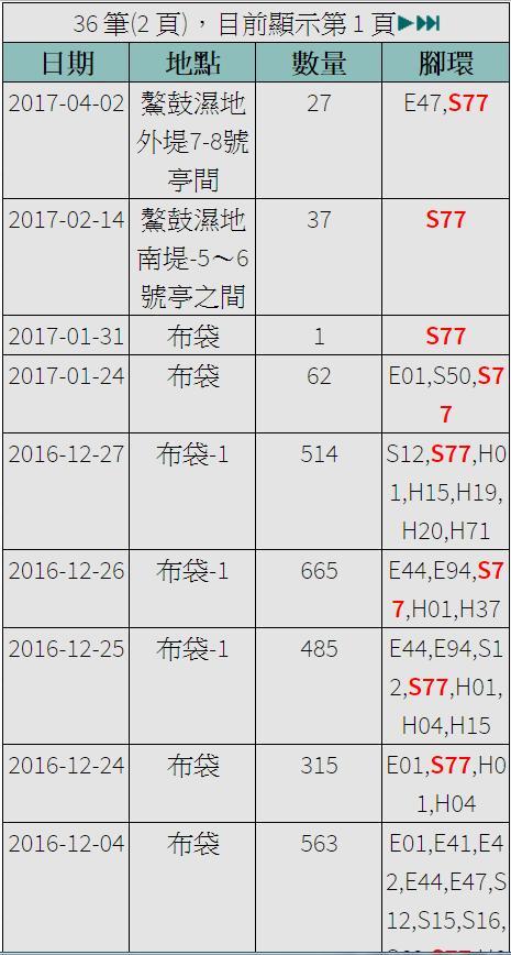 黑琵S77在台紀錄-20161204之後-20170402.jpg - 黑面琵鷺