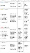 蘭陽大環線_觀光篇:蘭陽溪大環線自行車觀光系統表.jpg